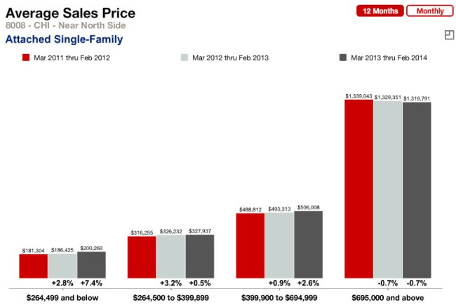8008 Average Sale Price